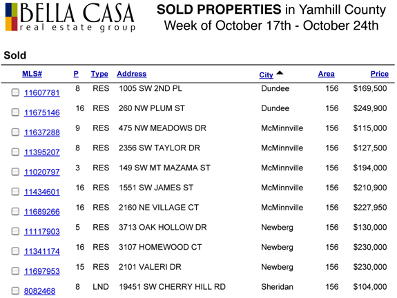 Sold5752 Sold and Pending Properties in Yamhill County