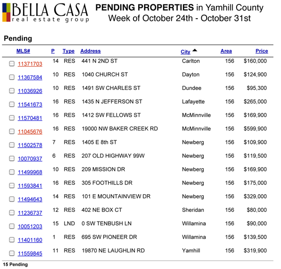 Pending5752 Sold and Pending Properties in Yamhill County
