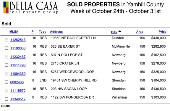 Sold5753 Sold and Pending Properties in Yamhill County