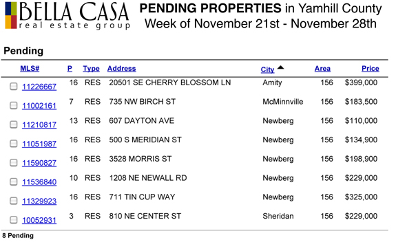Pending575 Sold and Pending Properties in Yamhill County