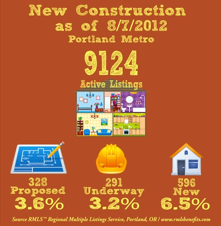 Infographic Market Snapshots of Residential and New Construction