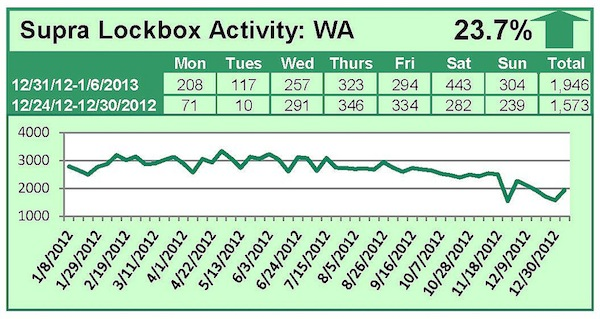 Washington LockBox Activity Spiking Activity in January