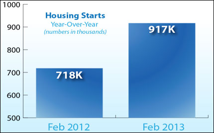 top image 2013 03 25 New Construction Housing Starts Increase in February 2013