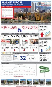 RMP Market Report December 182x300 Denver Real Estate Market Update