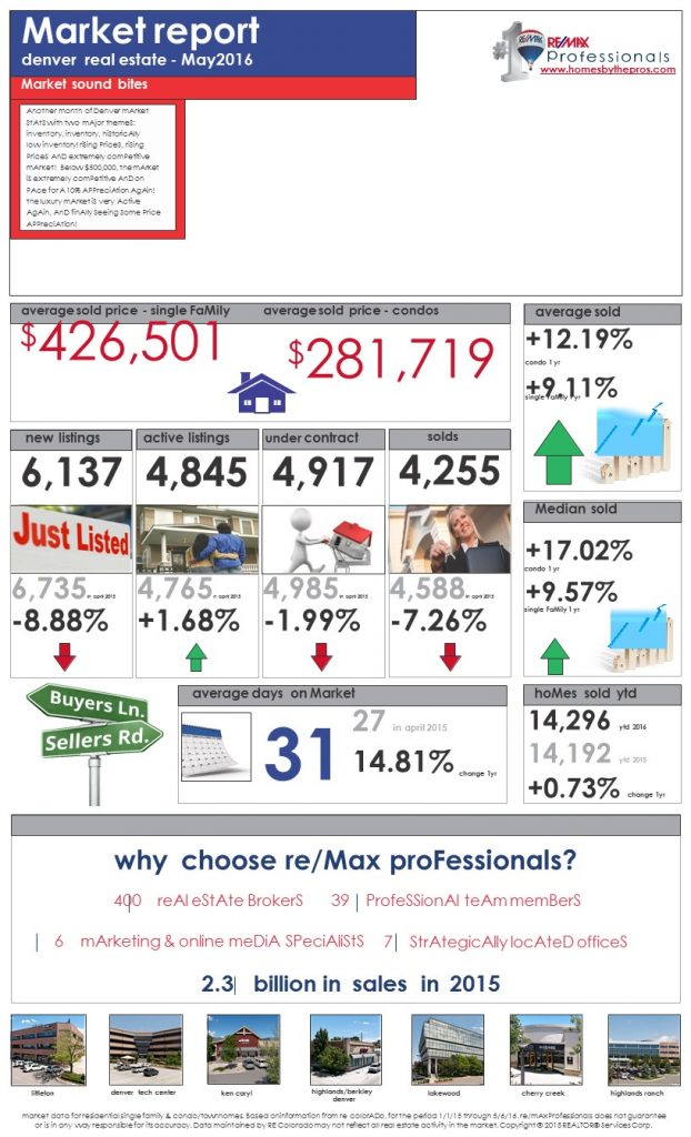 Slide11 622x1024 May 2016 Market Report   Denver Real Estate