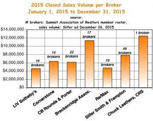 sales per broker