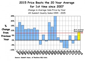 Avg. Price Change by Year