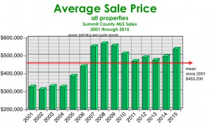 Avg. Sale Price green bars