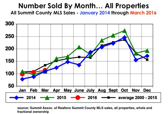 Number Sold by Month
