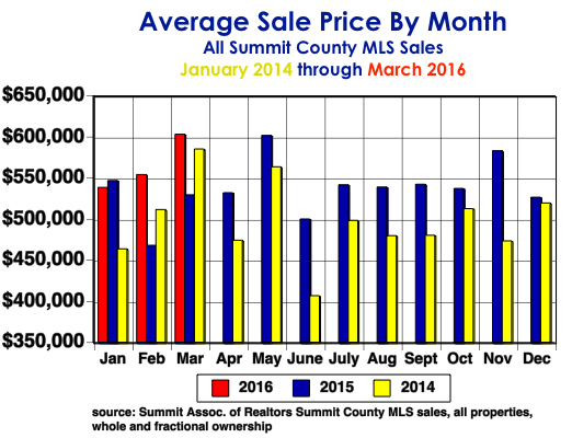 Avg. Price by month
