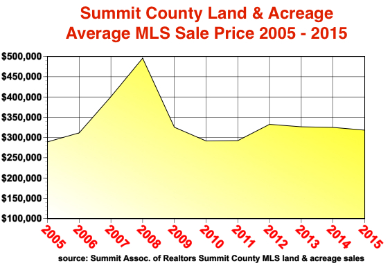 land avg. price by year
