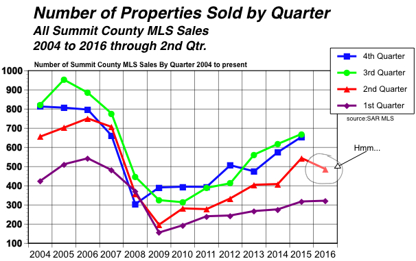 number sold by quarter