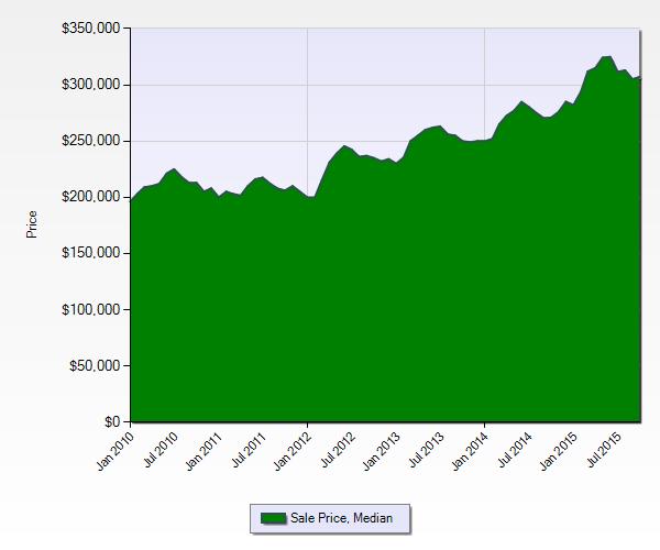 Denver Real Estate News Denver Realtor Reviews: Market