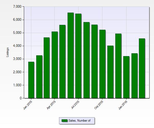 Denver Real Estate Market Statistics March 2016