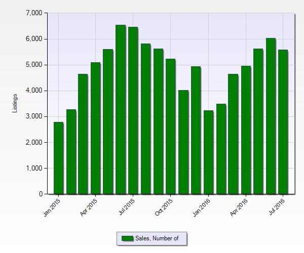 Denver Real Estate Market Statistics July 2016