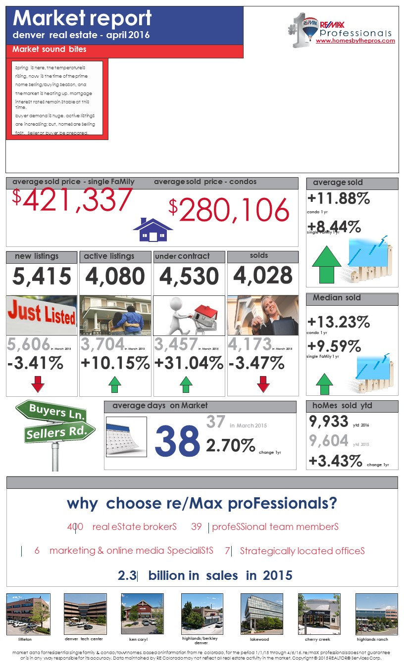 View the latest Market Report - click on image to enlarge