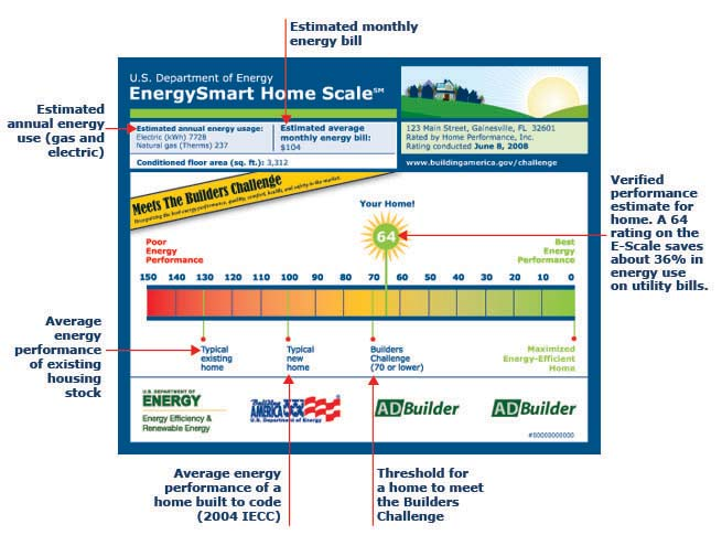 Chart of a RESNET rated home's efficiency